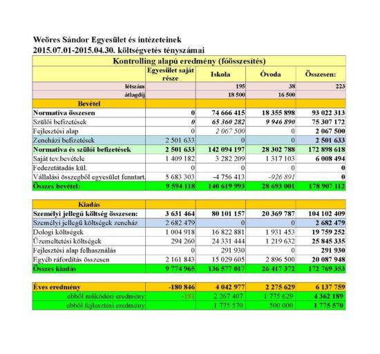 2015_16_költségvet_teny_ kozgyul_össz