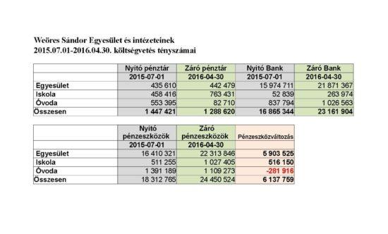 2015_16_költségvet_teny_ kozgyul_cash